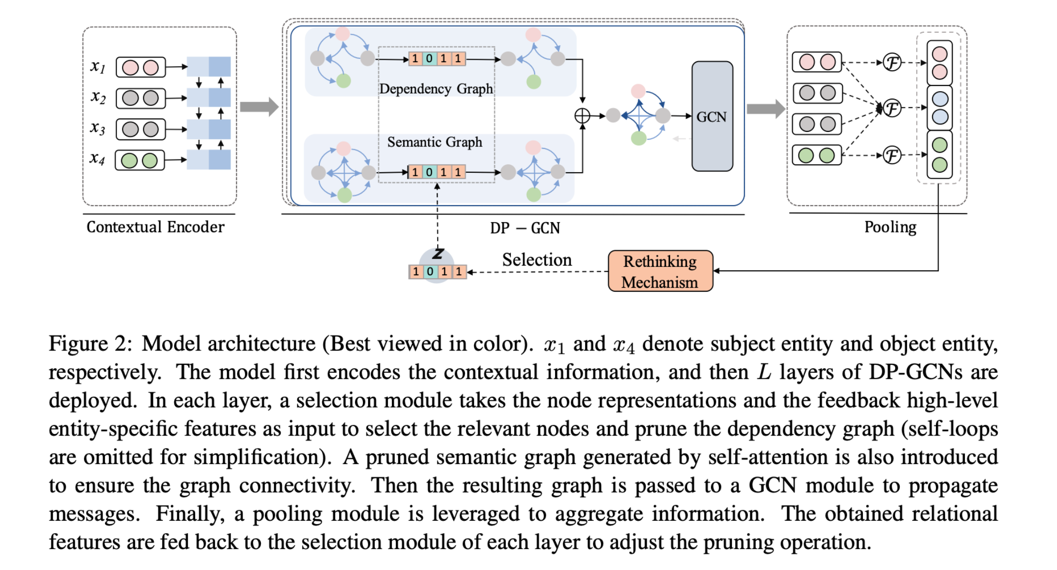 Learning to Prune Dependency Trees with Rethinking for Neural Relation Extraction