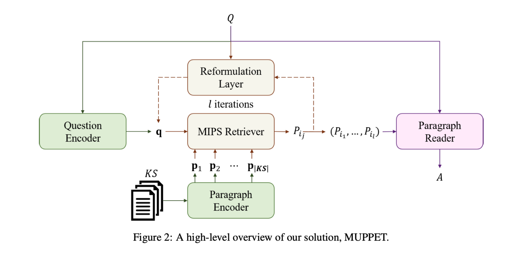 Multi-Hop Paragraph Retrieval for Open-Domain Question Answering
