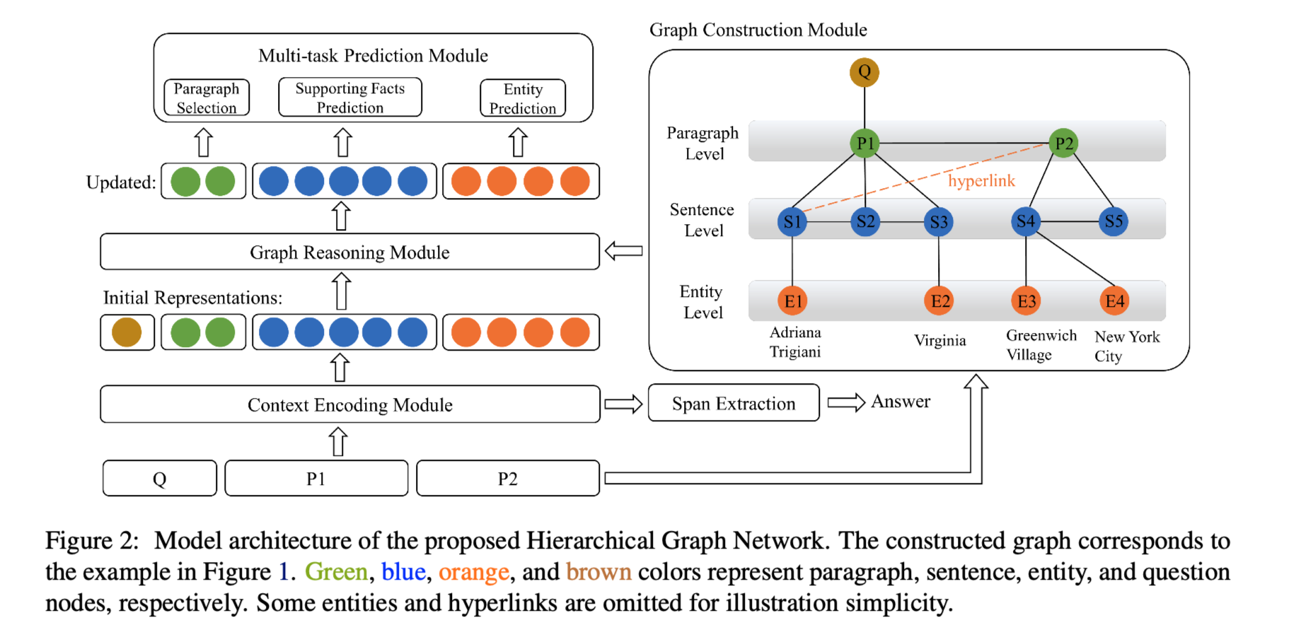 Hierarchical Graph Network for Multi-hop Question Answering