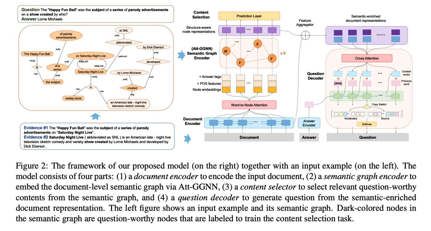 Semantic Graphs for Generating Deep Questions