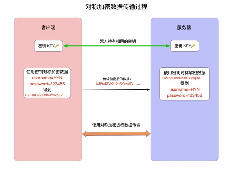 对称加密数据传输过程