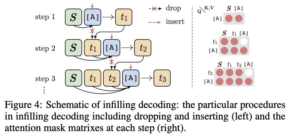 ERNIE-GEN-Infilling-Decoding