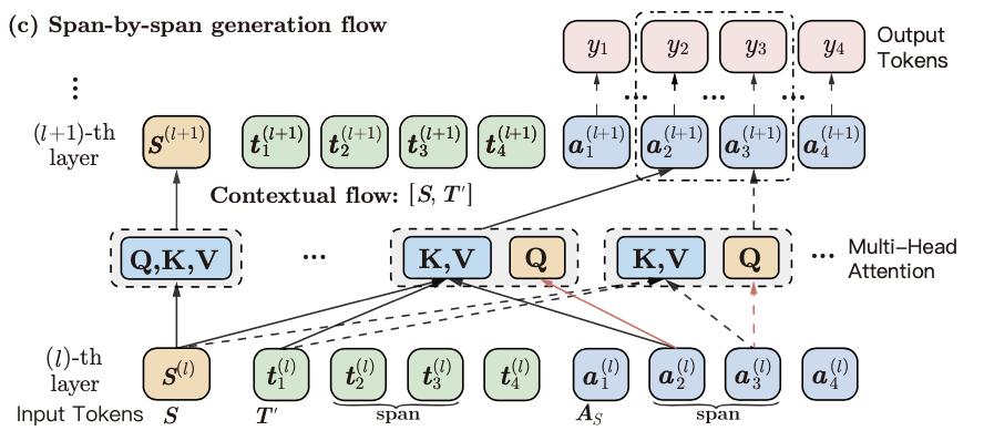 ERNIE-GEN-span-by-span-generation-flow
