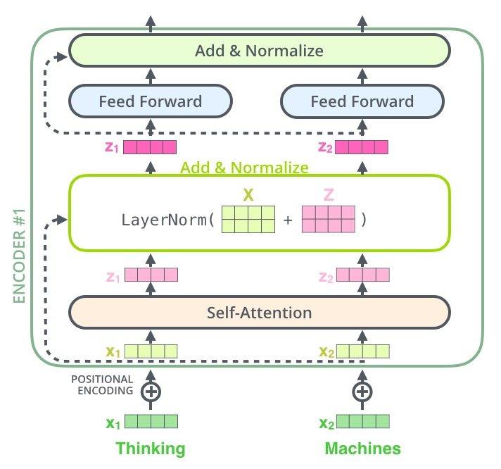 Encoder总架构图