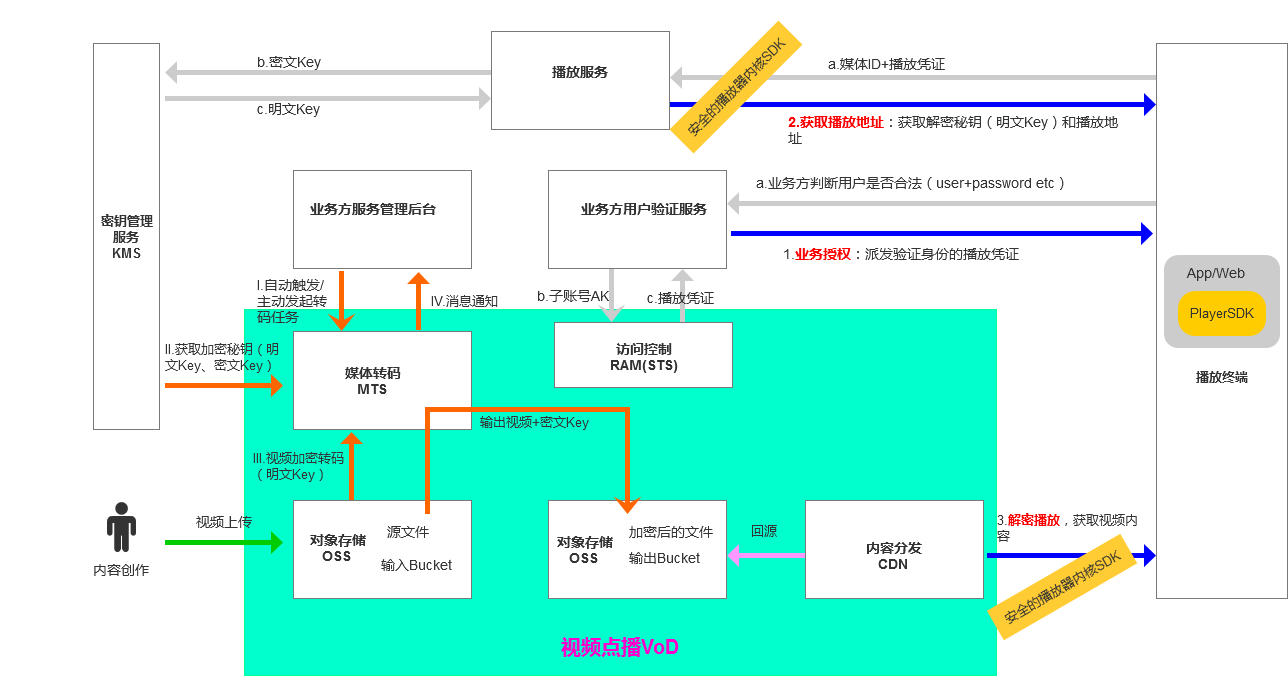 html5-dash-hls-rtmp: HTML5播放器、M3U8直播和点播、RTMP直播、低延迟