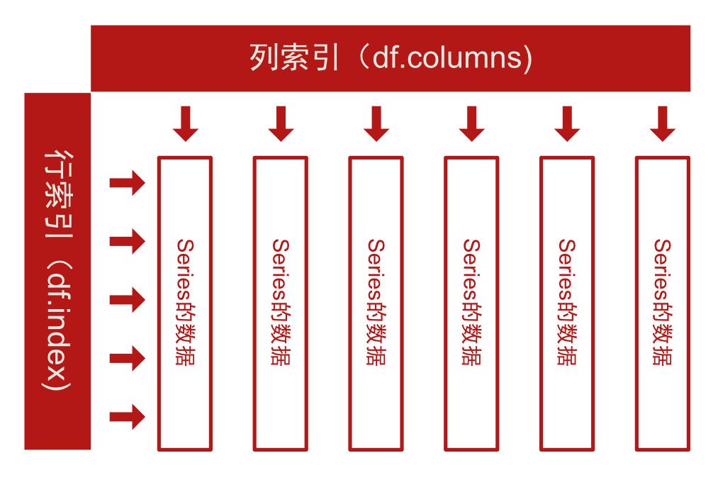 DataFrame索引