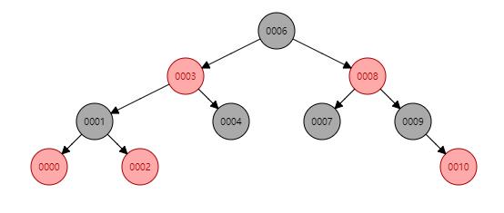 TreeMap-structure