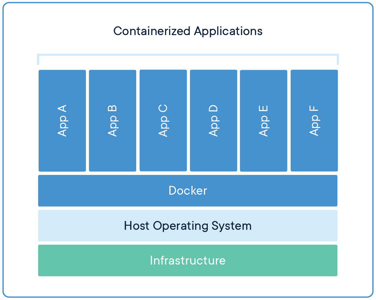 docker-containerized-appliction-blue-border_2