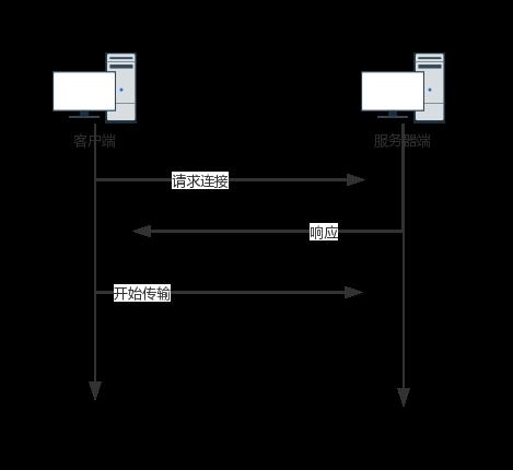 TCP连接3次握手