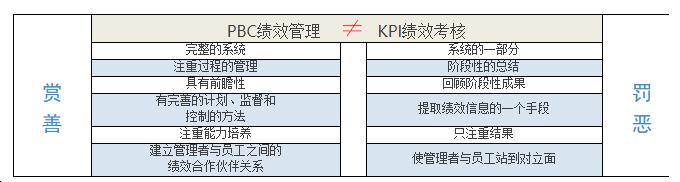 PBC和KPI区别