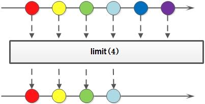limit方法示意图