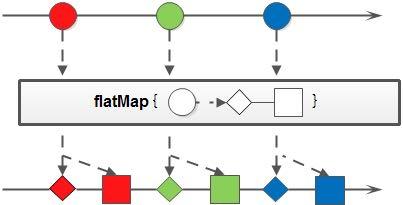 `flatMap`方法示意图