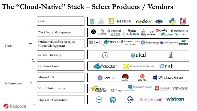 Figure 6. The Cloud-Native stack
