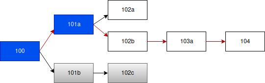 Figure 4. Commit