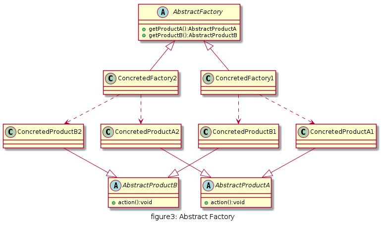 figure3_abstractfactory