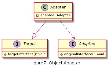 figure7_adapter_object