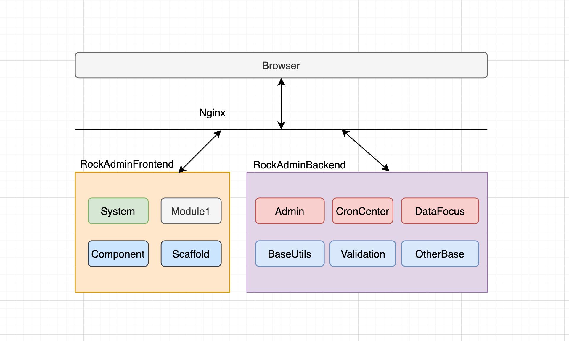 HyperfAdmin架构