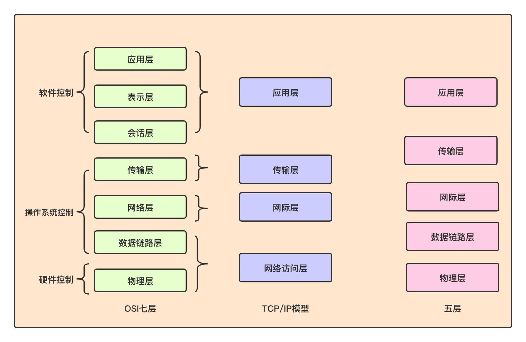 分层模型-y08Gra