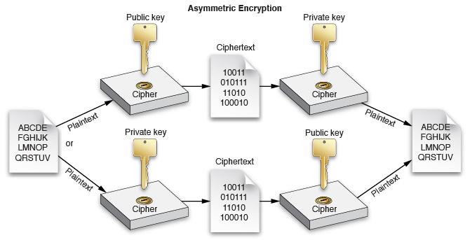 Security Asymmetric