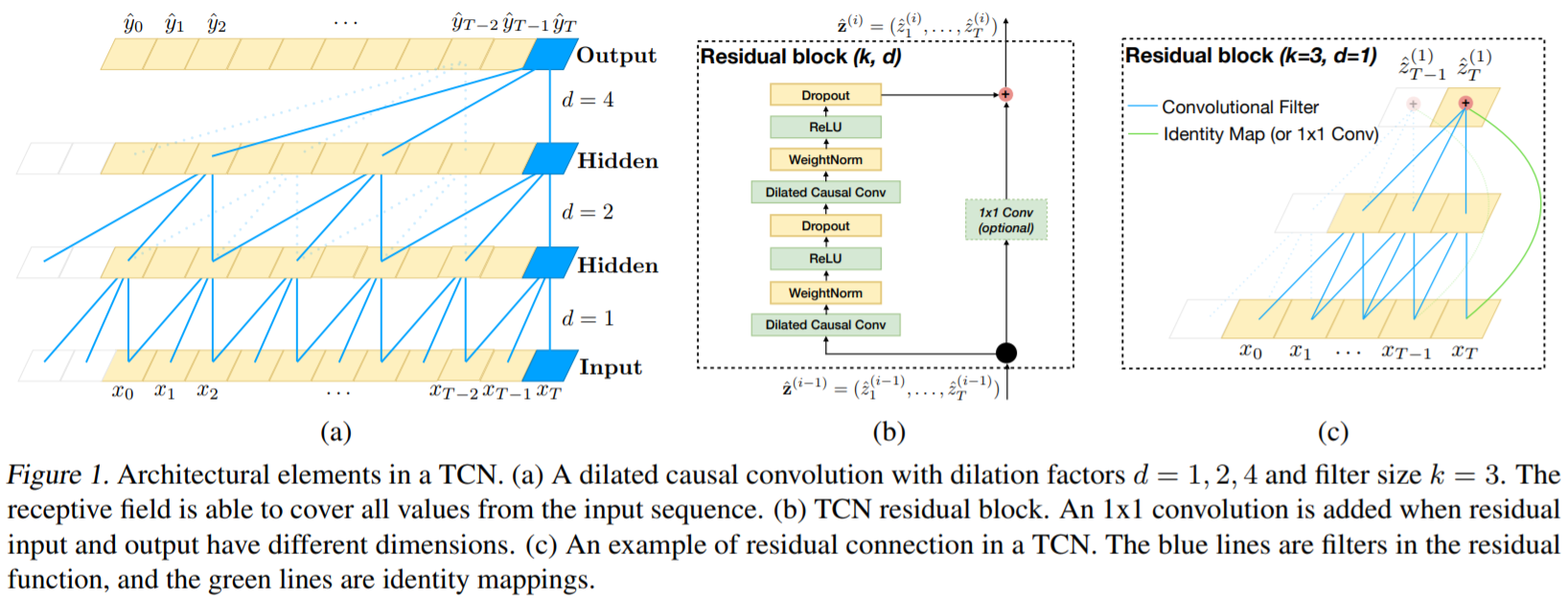 An Overview of TCNs