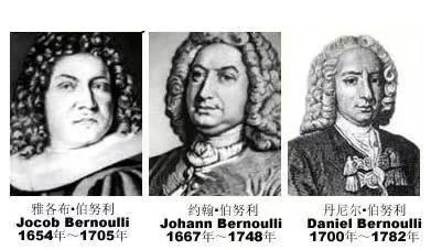 伯努利家族