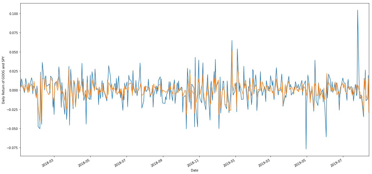 图中我们可以看出,谷歌股票的回报波动比较大(蓝色),标普500的回报波动比较小(橙色)