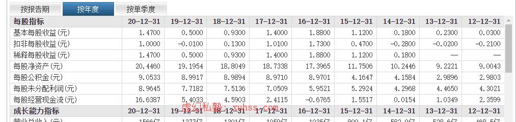 20210530090834 - Python量化交易实战-03常用的股票基本面量化指标