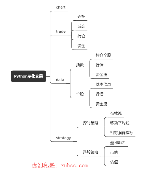 20210530150826 - Python量化交易实战-04.如何搭建量化交易系统