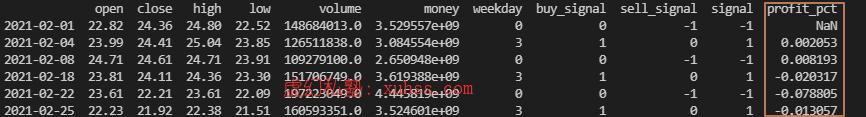 20210606151142 - Python量化交易实战-15计算一支股票历史持仓收益