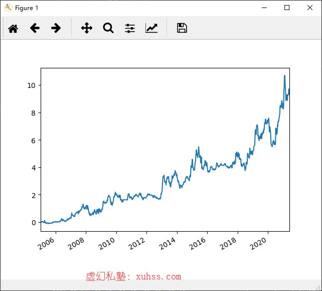 20210606211918 - Python量化交易实战-16如何利用单次收益率计算累计收益率。