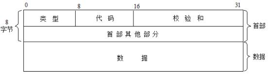 ICMP 报文格式