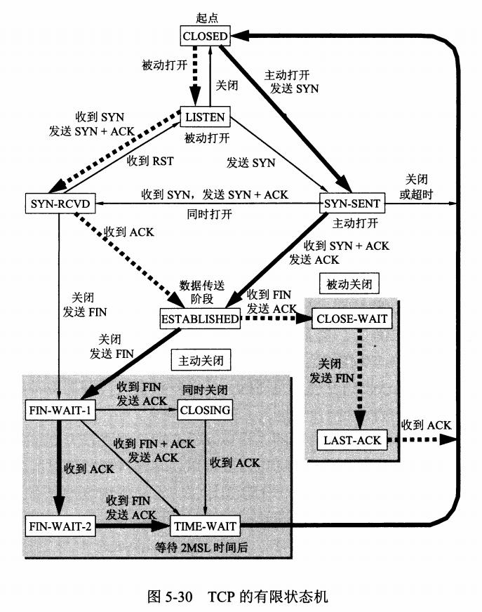 TCP 的有限状态机