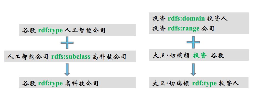 RDFS推理