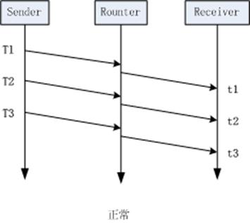 WebRTC研究:Trendline滤波器-TrendlineEstimator - 第2张  | 剑痴乎