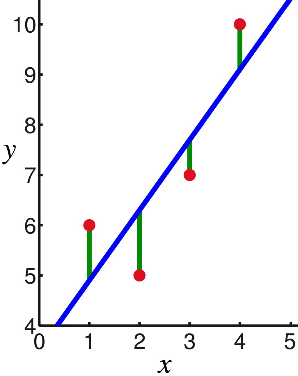 WebRTC研究:Trendline滤波器-TrendlineEstimator - 第4张  | 剑痴乎