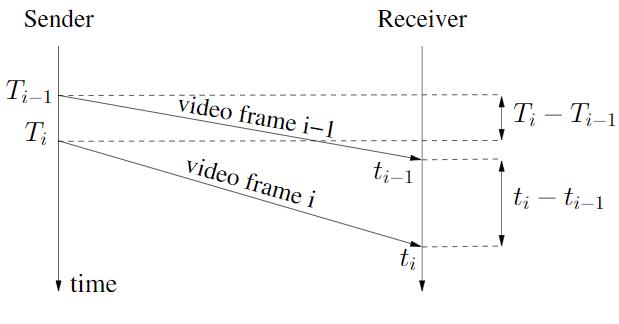 WebRTC研究:Trendline滤波器-TrendlineEstimator