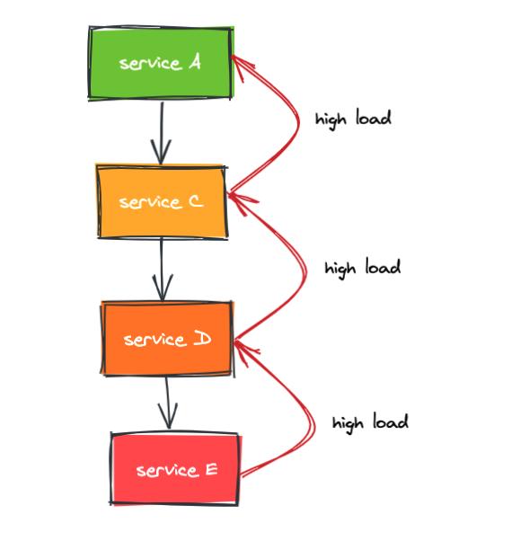 service_dependency