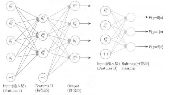 推荐系统--完整的架构设计和算法(协同过滤、隐语义)  技术博客 2019-9-8_13-36-51