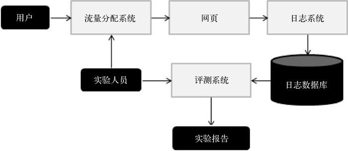 推荐系统--完整的架构设计和算法(协同过滤、隐语义)  技术博客 2019-9-8_13-57-16