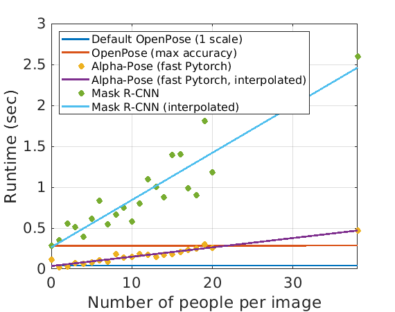 openpose: OpenPose: Real-time multi-person keypoint