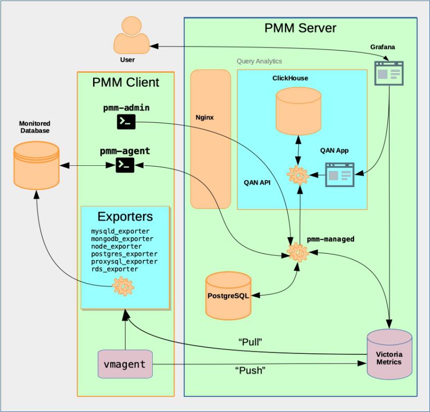 【DB宝41】监控利器PMM的使用--监控MySQL、PG、MongoDB、ProxySQL等