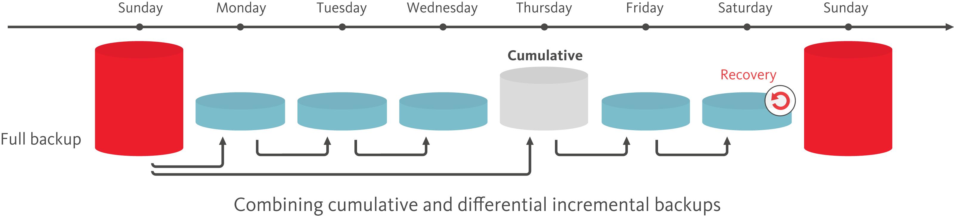 backup-combined-incremental