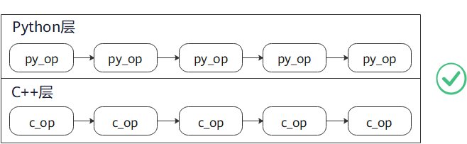 tranform-c-py1