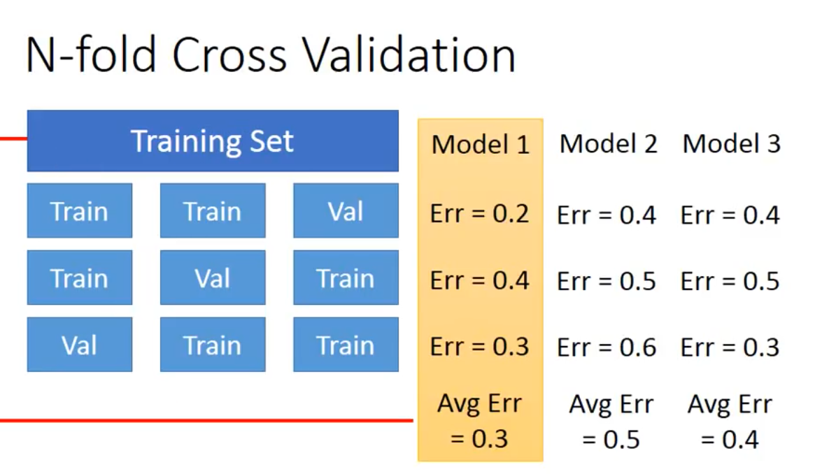 K-fold cross validation =525*350