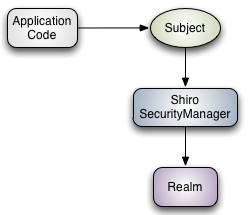 shiro工作流程