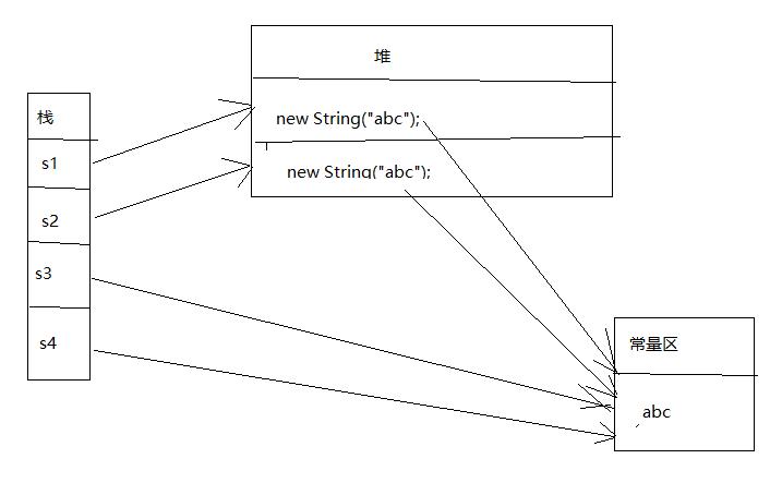 字符串存储机制