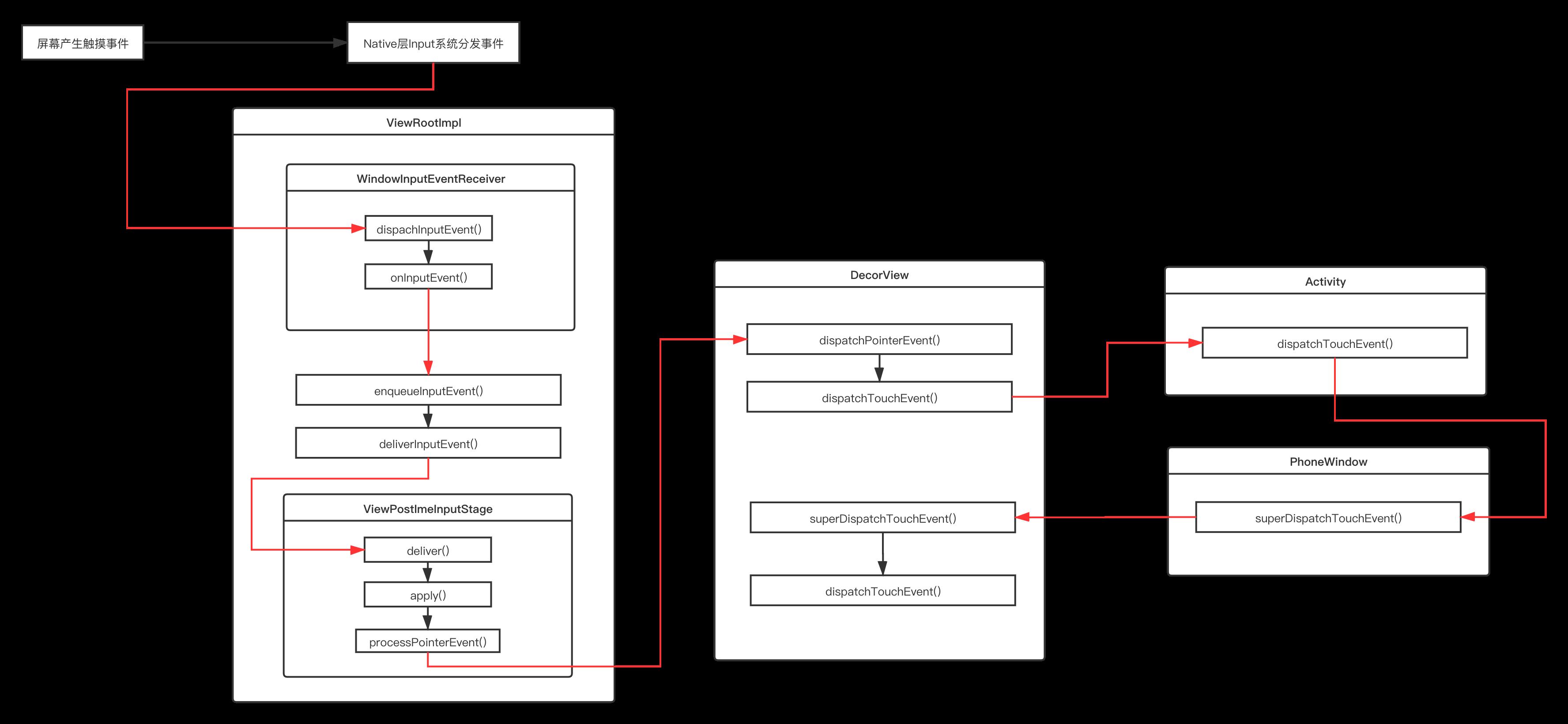 从Native层到Framework层Touch事件分发
