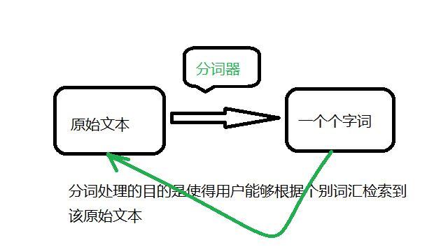QQ导航站:搜索引擎中文分词技术详解