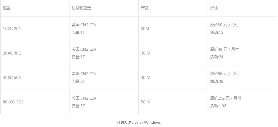 稳爱云特价套餐;1C2G 线路CN2 GIA 带宽峰值;30Mbps流量:1T首月半价折扣美国机房圣何塞!