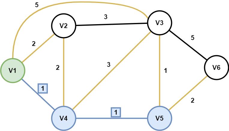 图1.3 Dijkstra轮数2